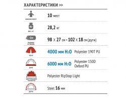 Кемпинговая палатка Alexika Victoria 10 (green)-3