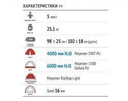 Кемпинговая палатка Alexika Victoria 5 Lux (green)-3